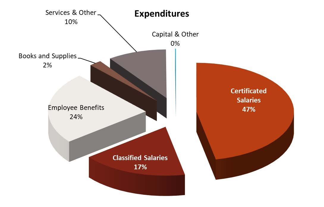 Expenditures - Certificated Salaries 47%, Classified salaries 17%, Employee benefits 24%, Books and supplies 2%, Services 10%