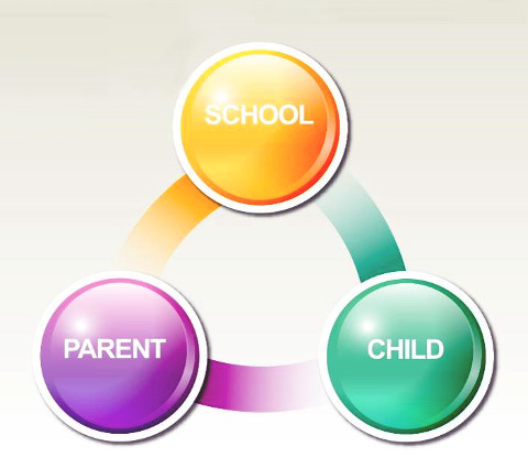 School-Parent-Student Triangle